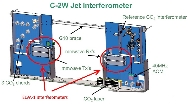 300GHz interferometer