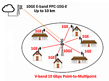 ELVA 10 Gbps Point-to-Multipoint (PtMP) solution as cheaper alternative to FTTH (Fiber To The Home)