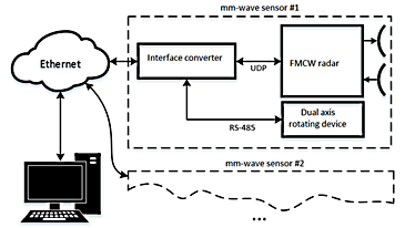 Millimeter Wave FMCW radar for Foreign Object Debris (FOD) Detection