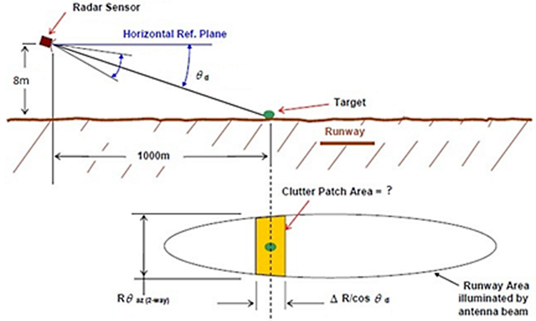 FOD radar automatically adjusts beam elevation angle to keep it over runway surface
