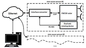 FOD Radar Schematics