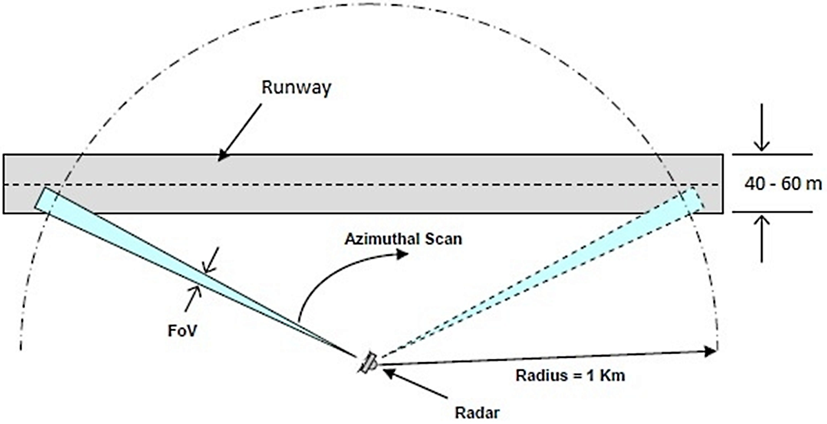 Radar scans runway within 180-degree from its point