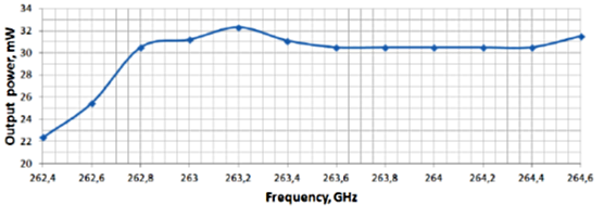Typical diagram for output power vs frequency for OMIL-03/263.45/1 (262.45-264.45 GHz)