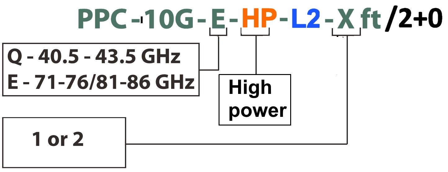 PPC-10G code legend