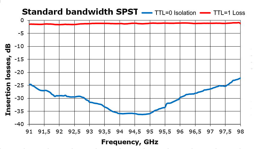 Standard bandwidth of SPST switch