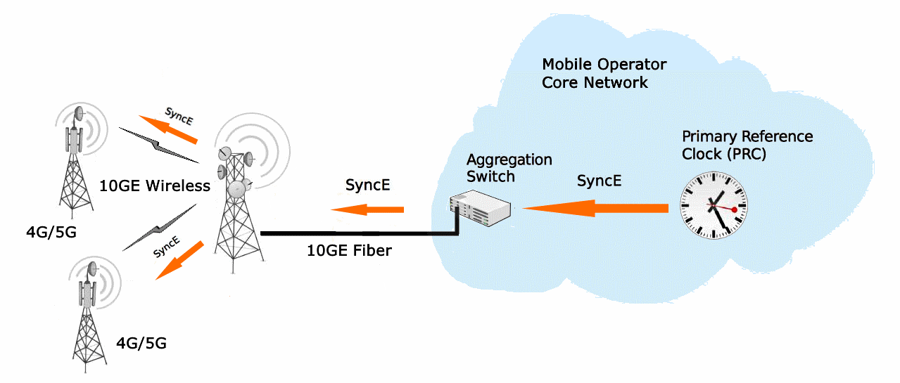 SyncE allows synchronise LTE and 5G base stations over the radio channel