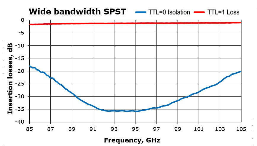 Wide bandwidth of SPST switch