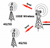 ELVA-1 has implemented SyncE and PoE in 10GE PPC-10G radios
